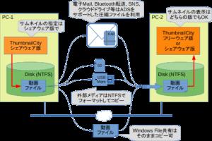 TIPS – 指定したサムネイルを別のPCで表示